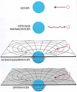 중력개념의 발달^ 뉴턴은 중력이 물체의 질량과 두 물체사이의 거리에 의해 결정된다고 보았다. 뉴턴의 중력이론이나 고전적인 장(場)이론과는 달리 일반상대론에서는 휘어진 2차원 곡면에서 중력을 논하고 있다. 아인 슈타인은 물체가 가능한 한 곡면의 최단경로를 다라 움직인다고 보고 있는데 반해 양자역학자들은 결정된 것은 아니라고 주장한다.