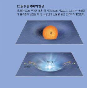 중력파의 발생 _상대론적으로 무거운 별은 휜 시공간으로 기술되고, 초신성이 폭발하 며 블랙홀이 탄생할 때 휜 시공간에 잔물결 같은 중력파가 발생한다.
