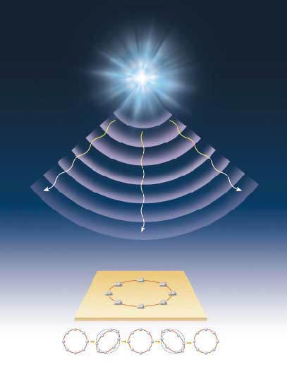 중력파의 관측원리_우주에서 발생한 중력파는 지면(중력파 관측소)에 둥글게 배열된 8개의 돌을 통해 관측될 수 있다. 중력파가 지나가면 원형 배열이 타원형으로 진동하기 때문이다.