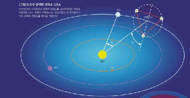 (그림3) 우주 중력파 관측소 LISA^2010년까지 우주공간에 중력파 관측소를 설치하겠다는 대규모 프로젝트 LISA, 한변이 5백만km인 정삼각형의 세 꼭지점에 3기의 중력파 관측소를 배치할 계획이다.