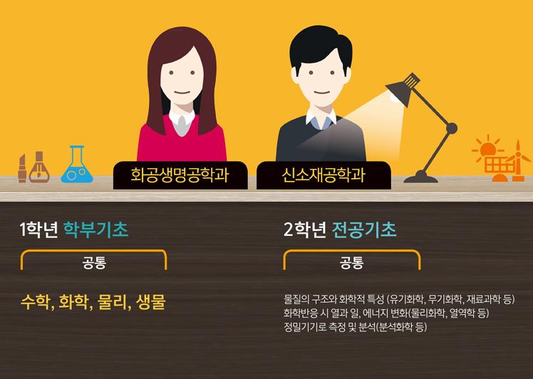 화공생명공학과/신소재공학과 1학년 학부기초, 2학년 전공기초