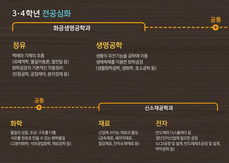 화공생명공학과/신소재공학과 3,4학년 전공심화
