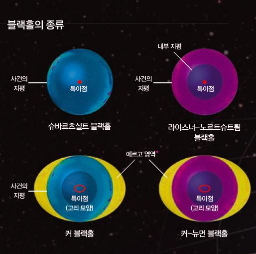 블랙홀은 회전 여부와 전하 유무에 따라 크게 4종류로 구분한다. 슈바르 트실트 블랙홀과 라이스너-노르트 슈르룀 블랙홀은 회전하지 않는다. 커 블랙홀과 커-뉴먼 블랙홀은 회전 한다. 특이점 또한 고리 모양이다. 전 하는 물체가 띠고 있는 정전기의 양 을 의미하는데, 오른쪽 두 종류의 블 랙홀이 전하를 가진다.
