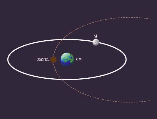 2012 TC4의 공전 궤도를 달의 궤도와 함께 나타낸 그림. 2012 TC4는 지구에서 5만km 떨어진 궤도를 지나간다.