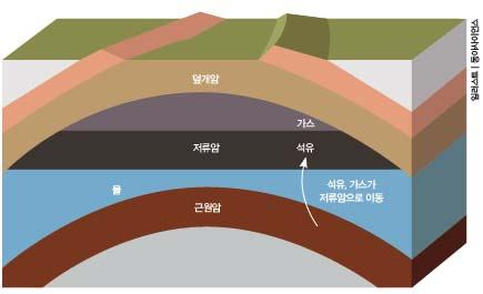 석유와 가스가 저장된 지층의 구조. 석유와 가스는 근원암과 덮개암 사이의 저류암에 저장된다.