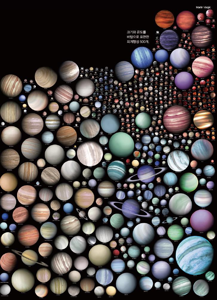 크기와 온도를 바탕으로 표현한 외계행성 500개.