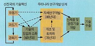 한국과학기술의 미래 자립이냐 종속이냐