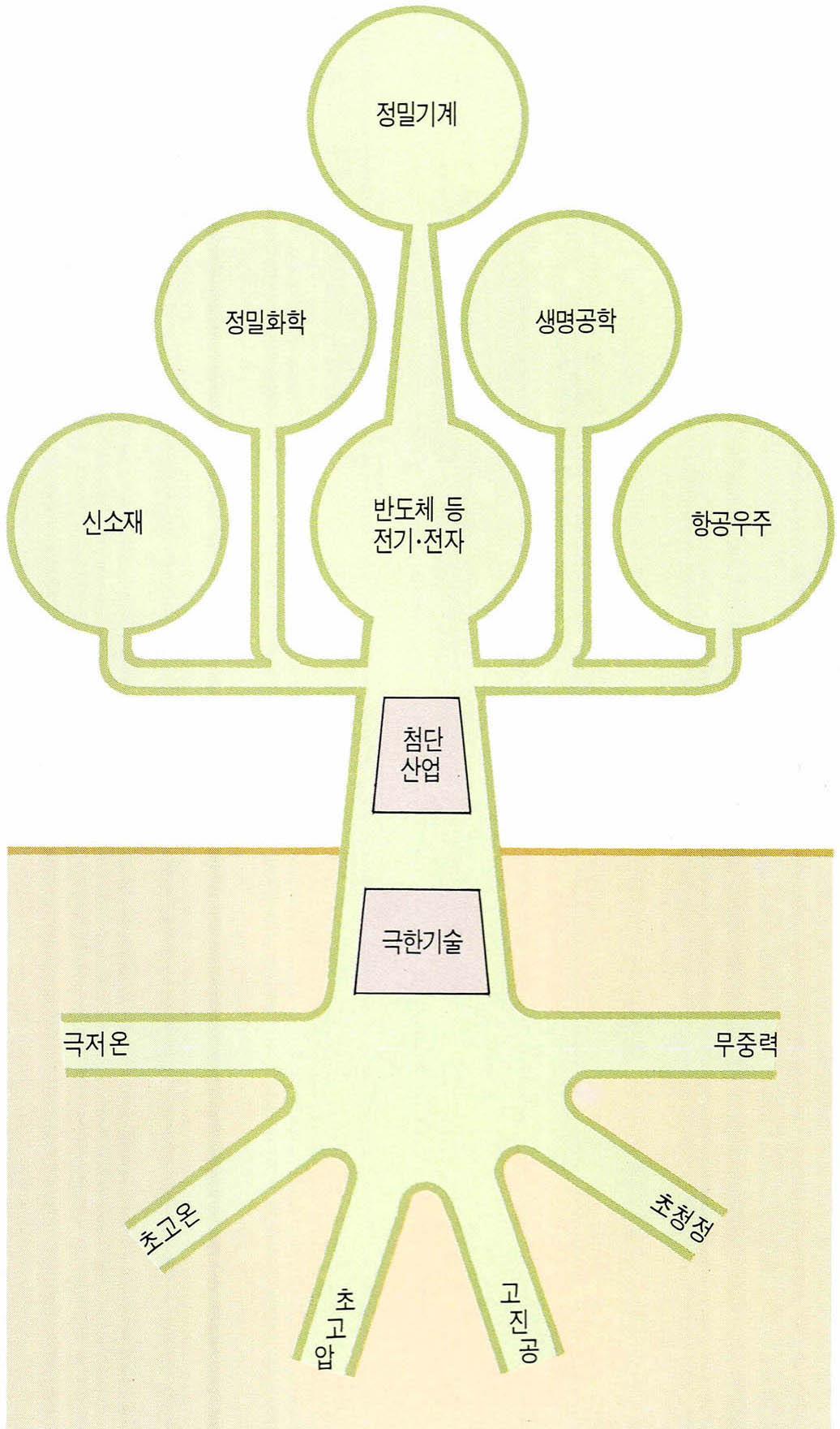 PARTⅠ 개념과 실체 미래 첨단산업의 기초
