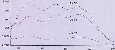 서울의 밤하늘, 경남 단성보다 7배오염