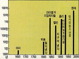 지구과학- 방사능이 지구의 역사를 알려준다