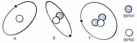 3. 꿈의 에너지 핵융합, '인공태양'까지 구상