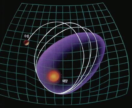 3. 일반상대성 이론의 예언
