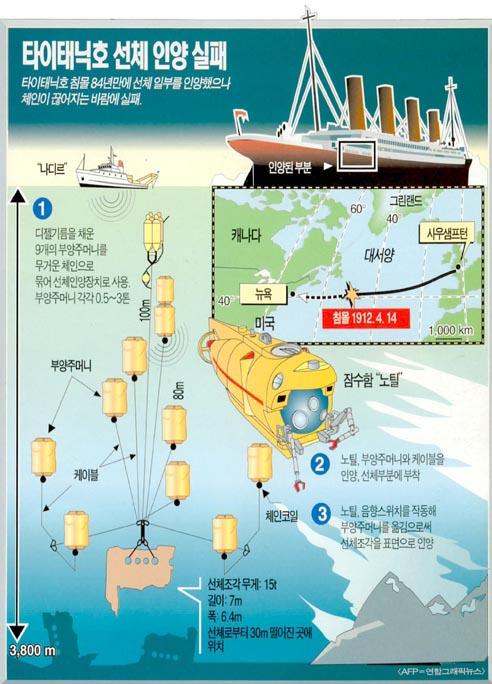 타이태닉호 선체 인양 실패