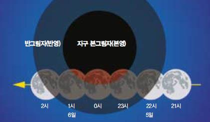 여름밤에 펼쳐지는 달의 몰락 부분월식