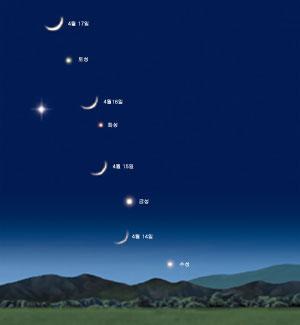 4월 다섯 행성 한자리에 모인다