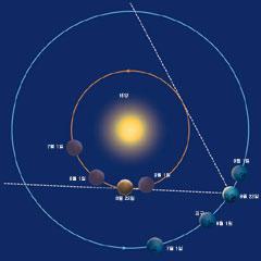 올여름 저녁은 금성 관측 최적기