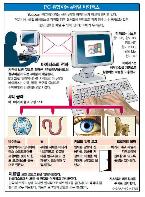 PC 위협하는 e메일 바이러스