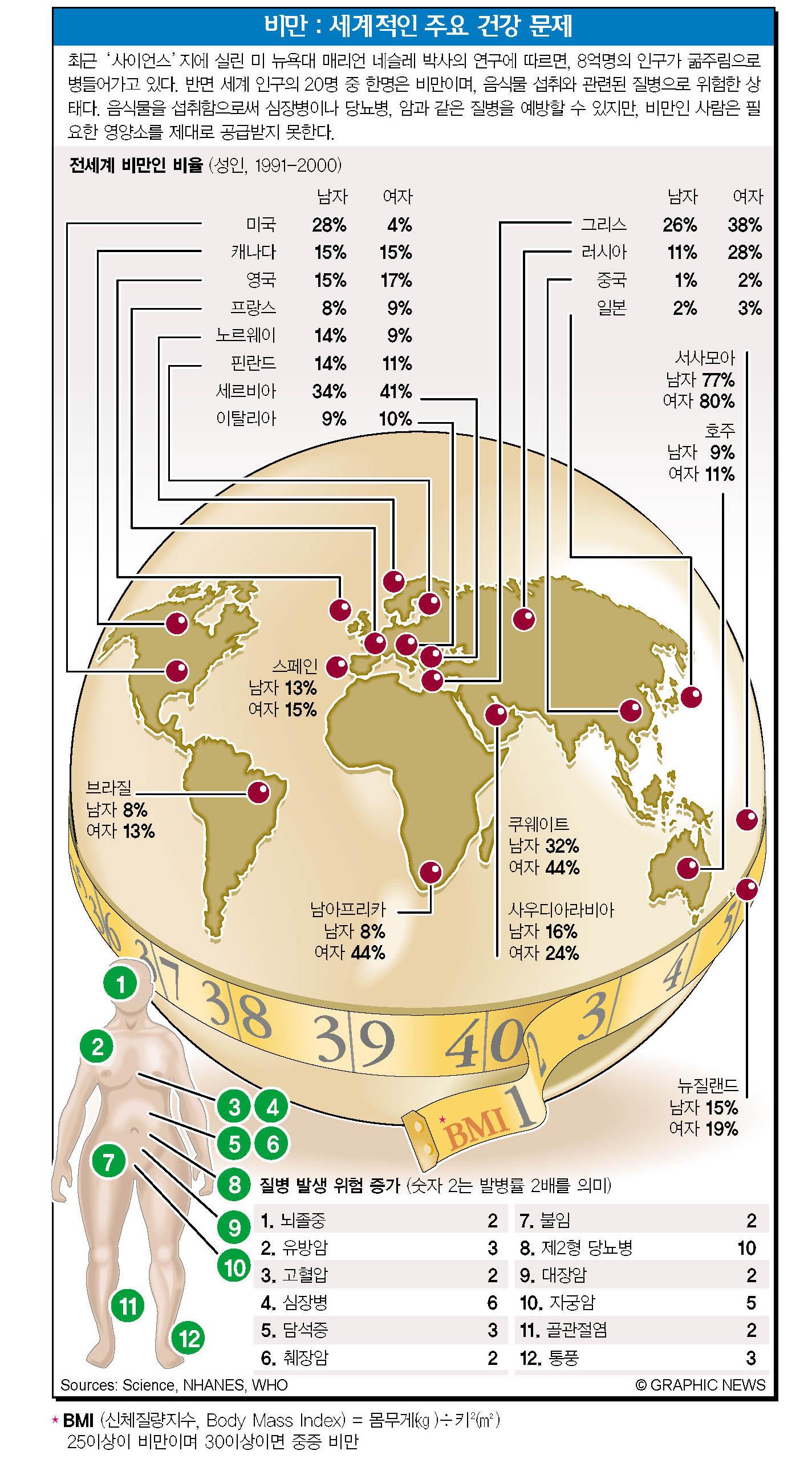 비만: 세계적인 주요 건강 문제