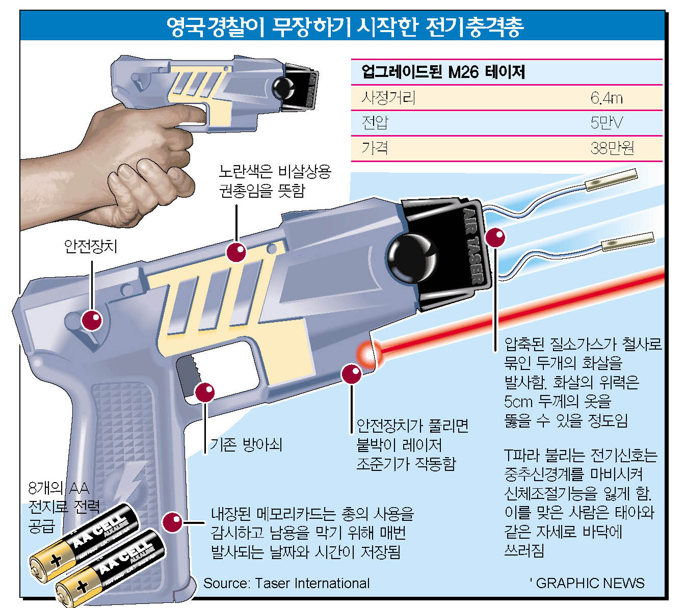 영국경찰이 무장하기 시작한 전기총격총