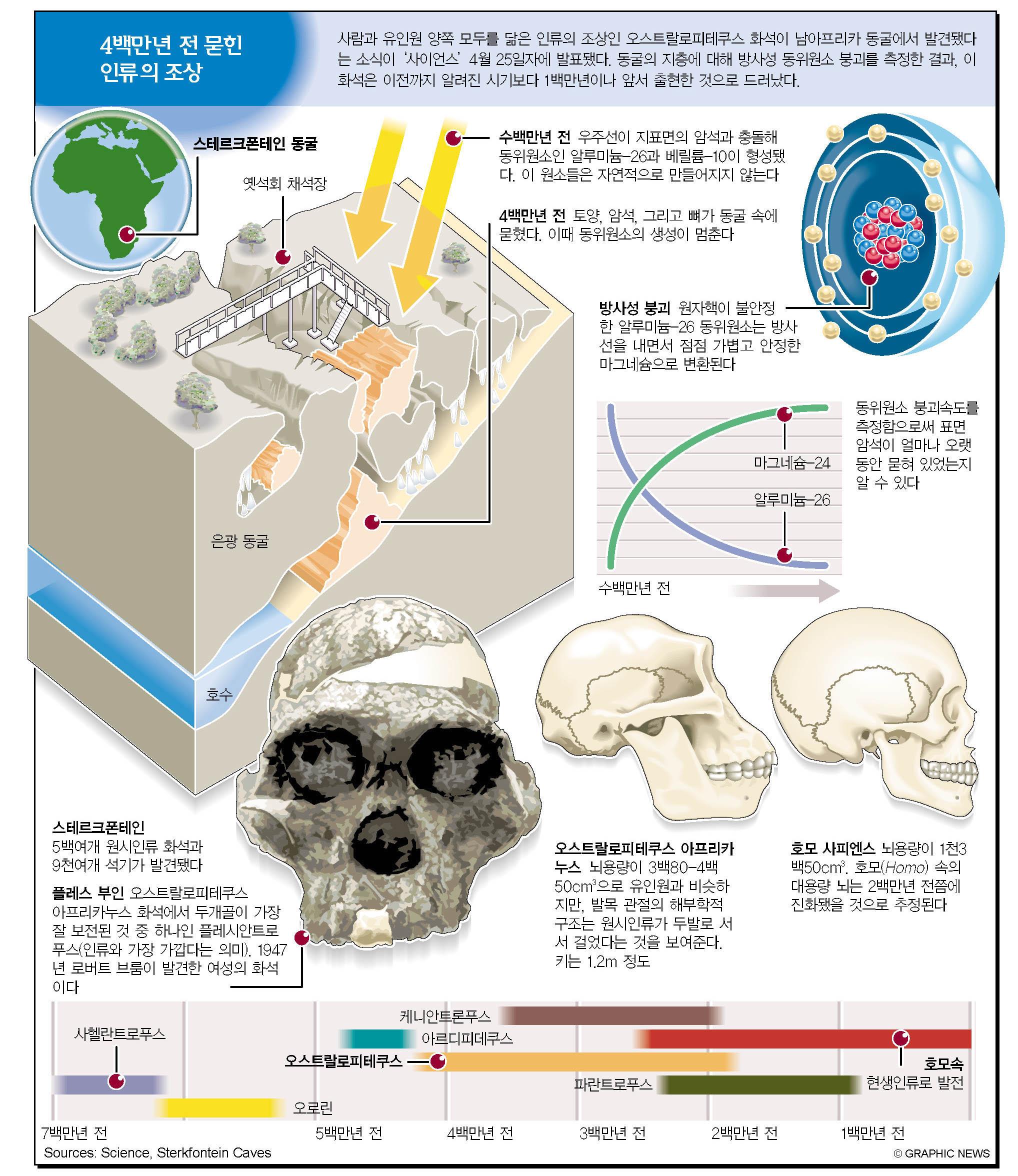 4백만년 전 묻힌 인류의 조상