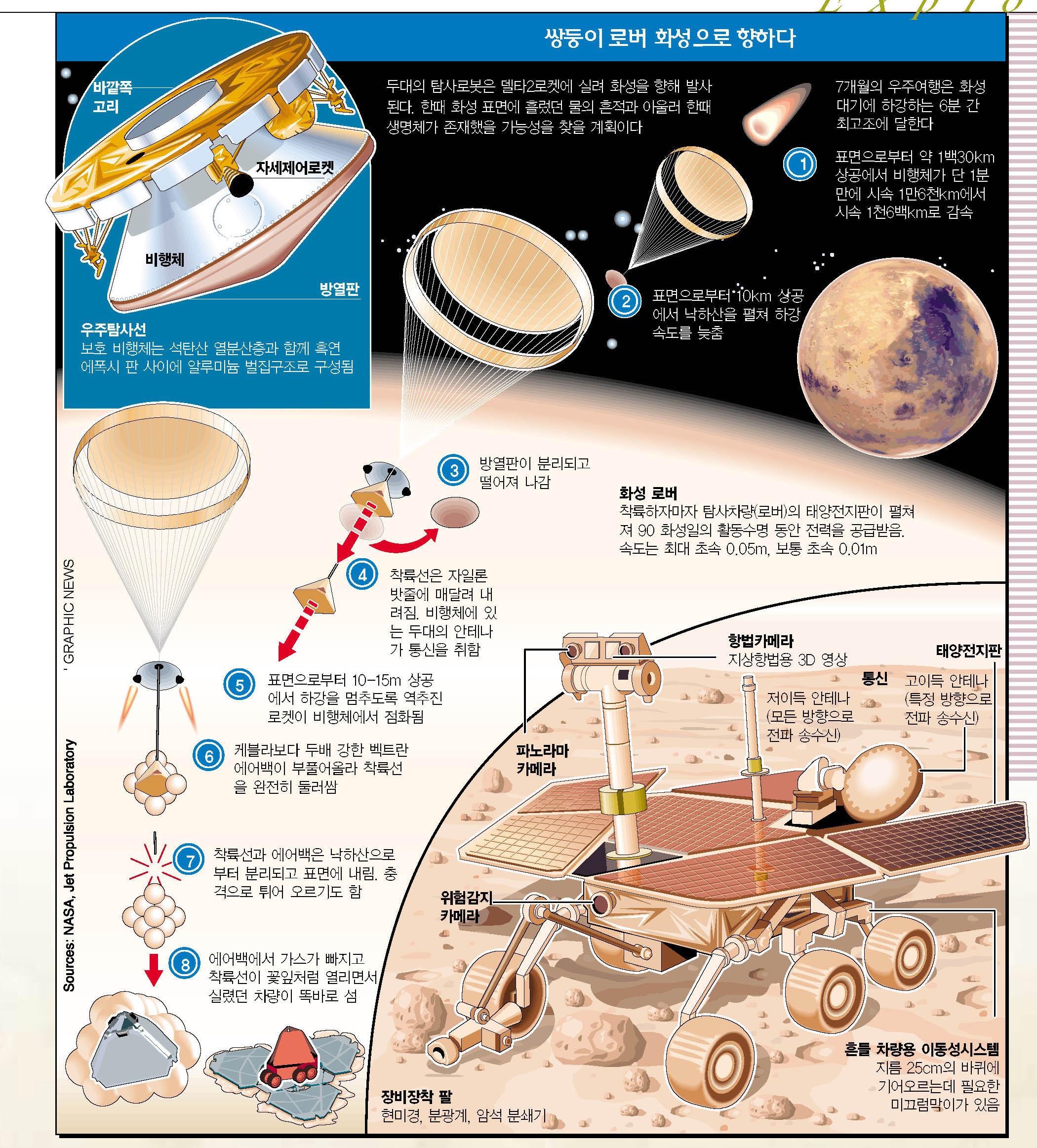 쌍둥이 로버 화성으로 향하다