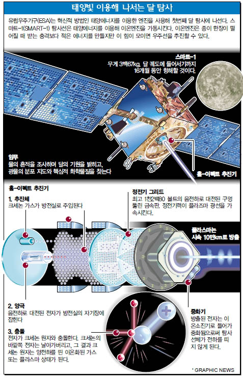 태양빛 이용해 나서는 달 탐사