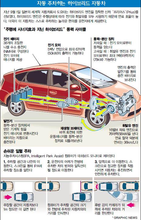 자동 주차하는 하이브리드 자동차