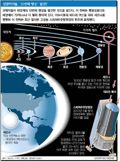 천문학자들, '10번째 행성' 발견?