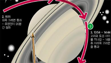 토성궤도에 진입하는 카시니