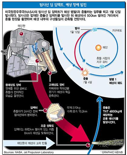 탐사선 딥 임팩트, 혜성 향해 발진