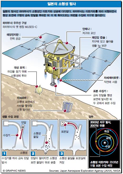 일본의 소행성 탐사