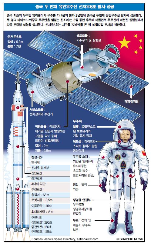 중국 두 번째 유인우주선 선저우6호 발사 성공