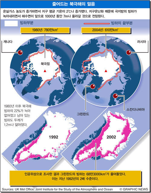 줄어드는 북극해의 얼음