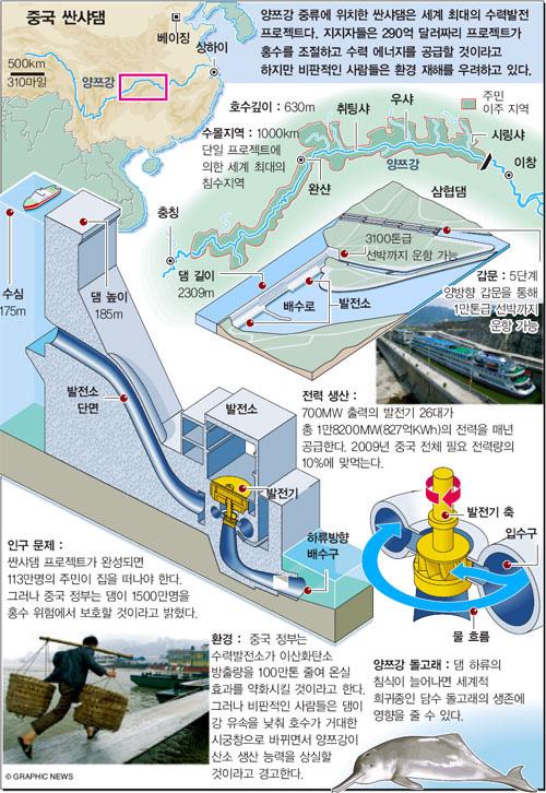 중국 싼샤댐