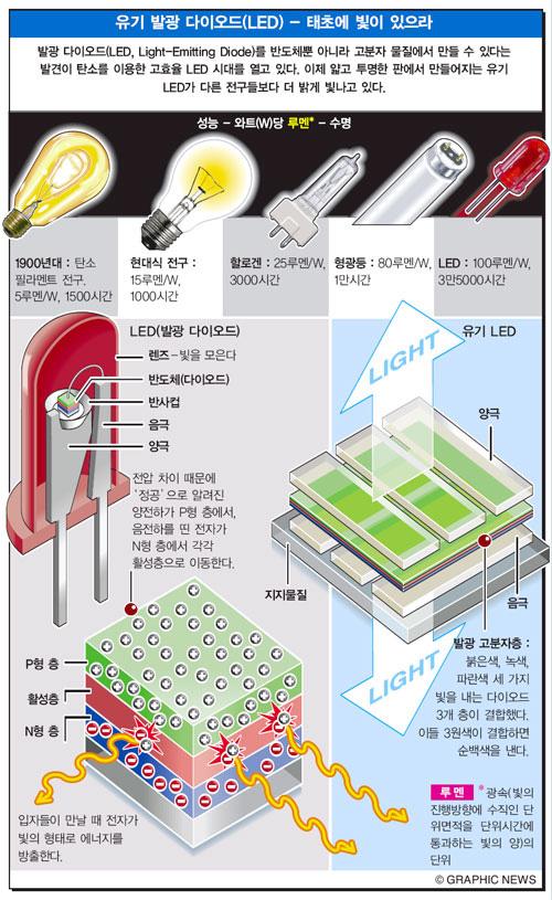 유기 발광 다이오드(LED) - 태초에 빛이 있으라