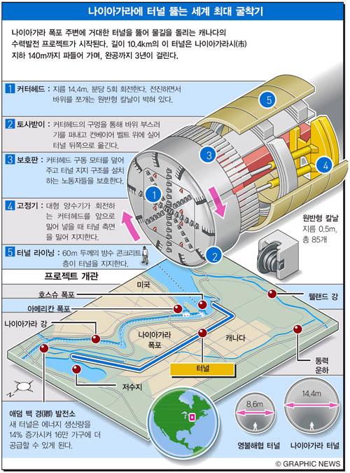 나이아가라에 터널 뚫는 세계 최대 굴착기