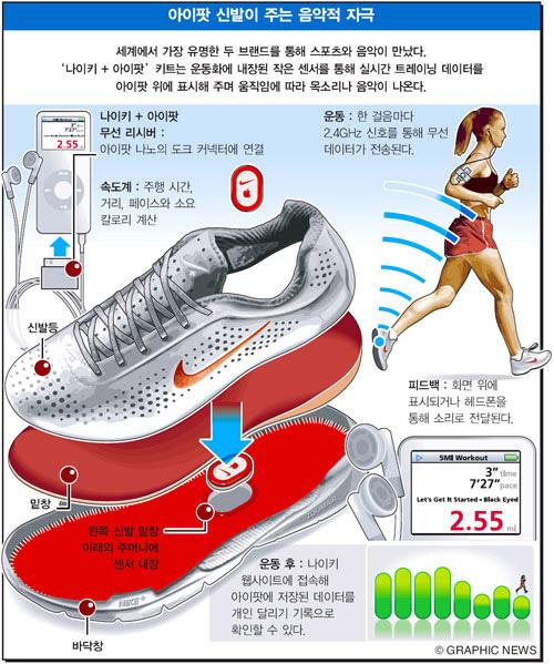 아이팟 신발이 주는 음악적 자극