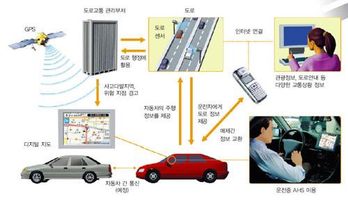 도로운전지원시스템