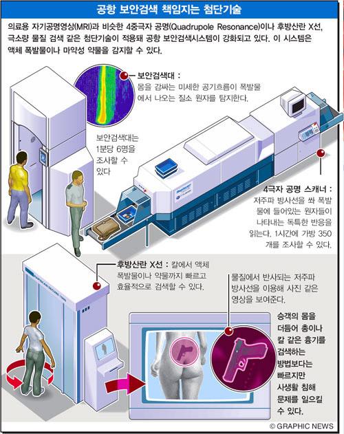 공항 보안검색 책임지는 첨단기술