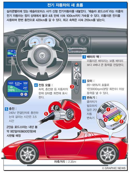 전기 자동차의 새 흐름