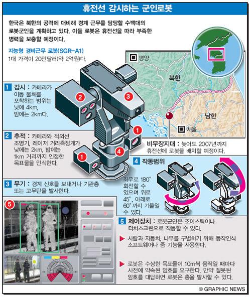 휴전선 감시하는 군인로봇