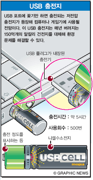 USB 충전지