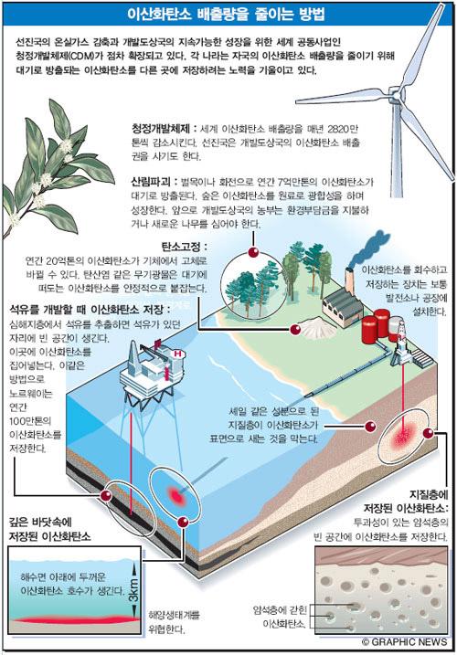 이산화탄소 배출량을 줄이는 방법