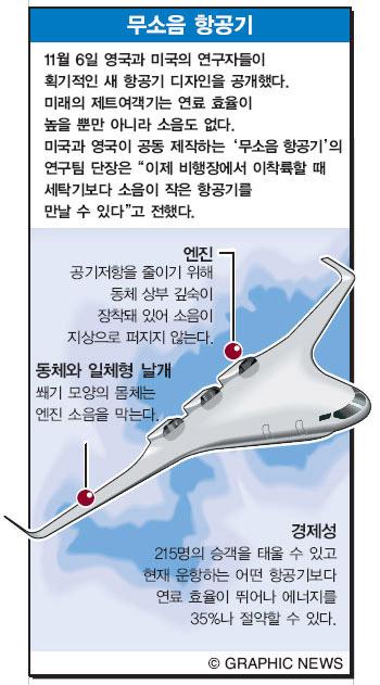 무소음 항공기