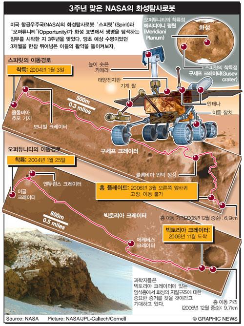 3주년 맞은 NASA의 화성탐사로봇