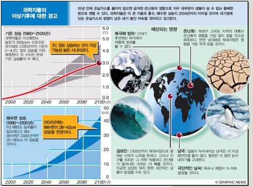 과학자들의 이상기후에 대한 경고