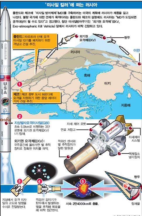 '미사일 킬러'에 떠는 러시아