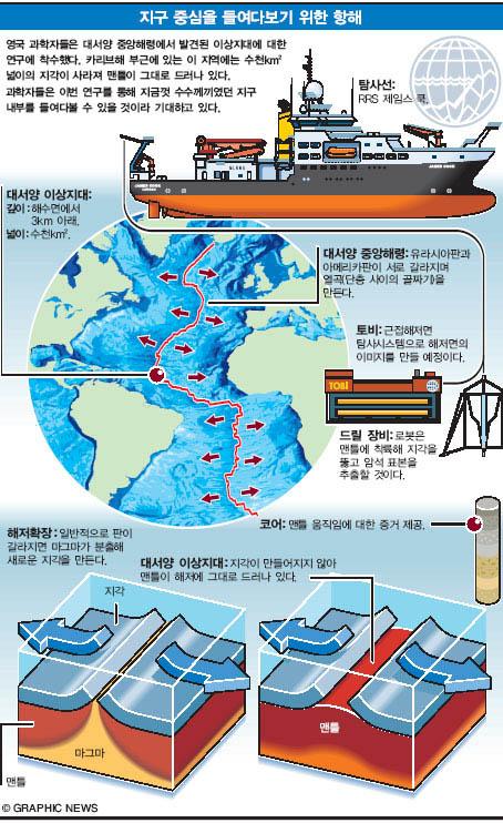 지구 중심을 들여다보기 위한 항해