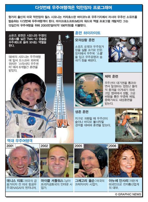 다섯번째 우주여행객은 억만장자 프로그래머