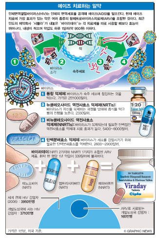 에이즈 치료하는 알약